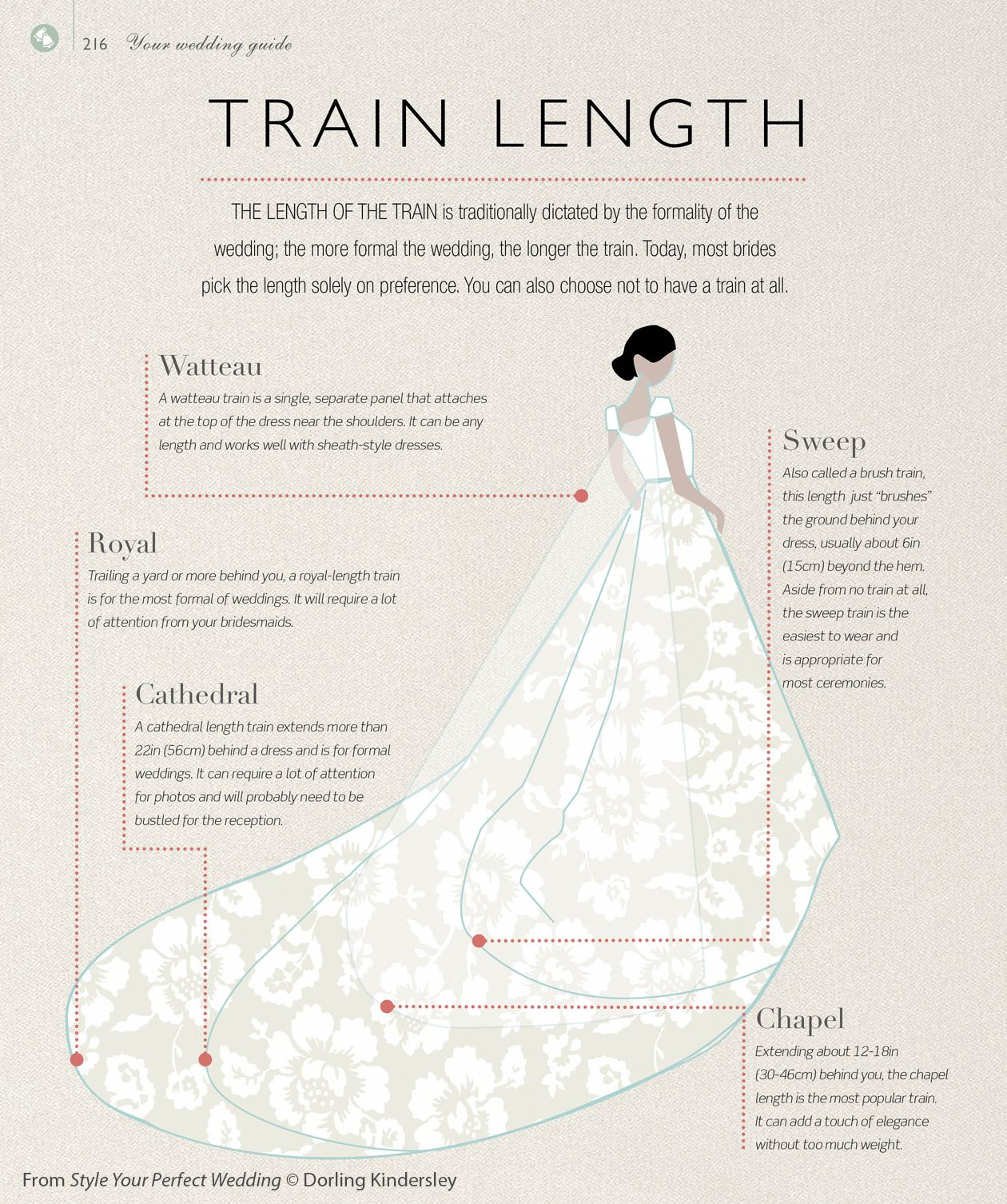 Wedding Style Inspiration Wedding Dress Train Lengths From A Sweep To Cathedral Length Wedding Dress Train Lengths Wedding Dress Train Wedding Train Lengths