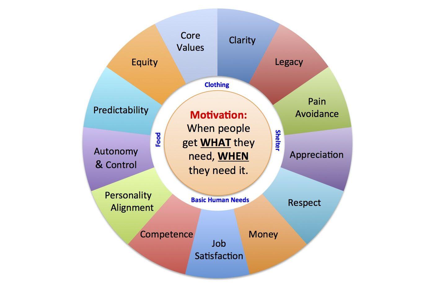 Motivation Motivation, Job satisfaction, Motivation board
