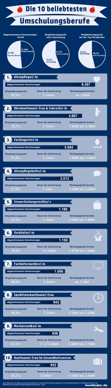 httpberufebilderdewp contentuploads201701infografik_beliebteste_umschulungenjpg deutschlands beliebteste umschulungen top 10 der weiterb - Arbeitsagentur Lebenslauf