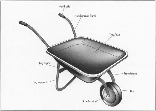 How wheelbarrow is mad...