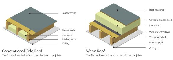 Cold Roof V Warm Roof Jpg 585 203 Warm Roof Flat Roof Construction Roof Construction