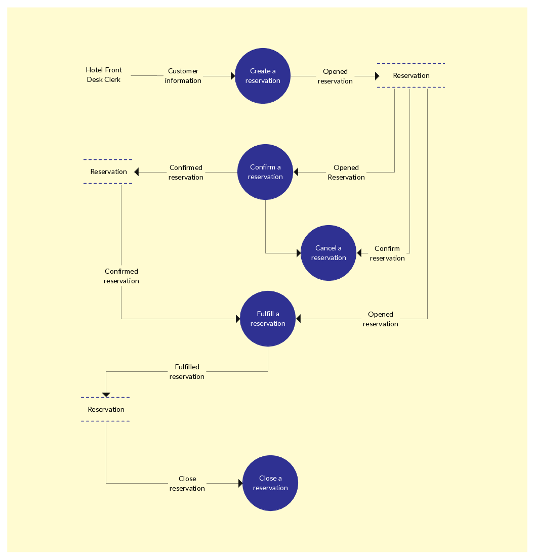 The following template is also a level 1 data flow diagram that visualizes  a hotel reservation system. As is the norm with Yourdon & Coad DFDs, ...