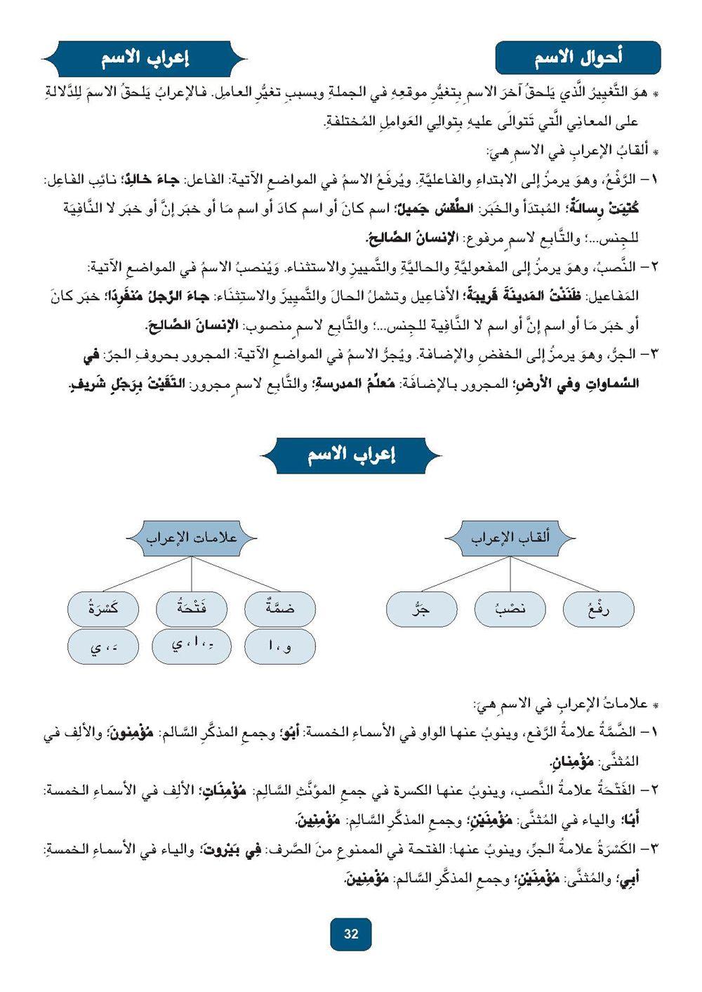 Arabic Grammar Learn Arabic Language Arabic Language How To Memorize Things