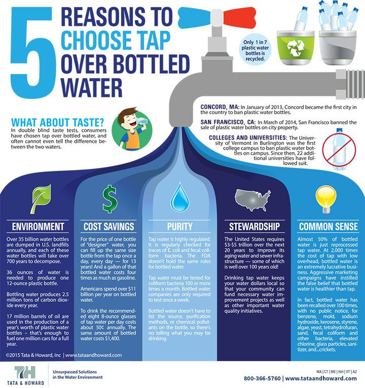 5 Reasons To Choose Tap Over Bottled Water Water Facts Water