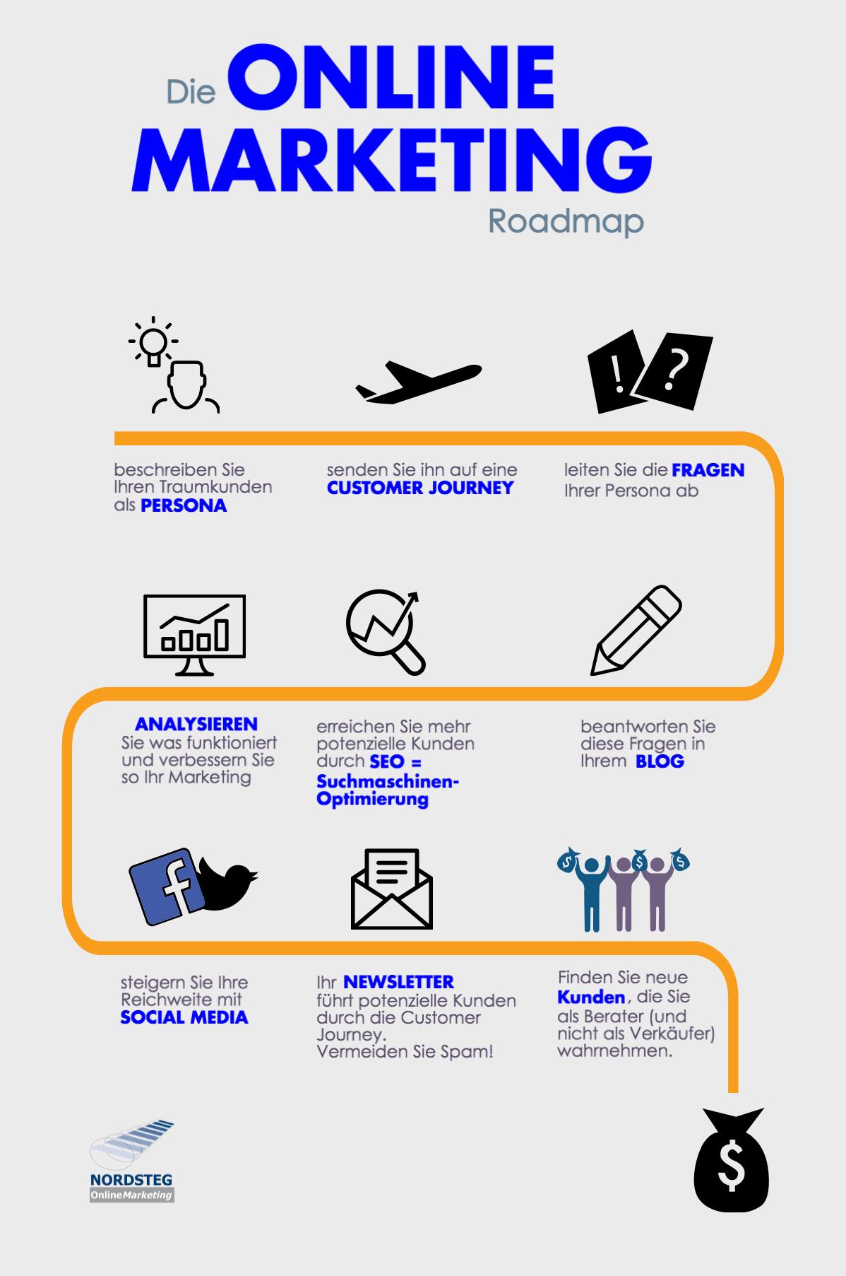 was ist online marketing die roadmap dazu