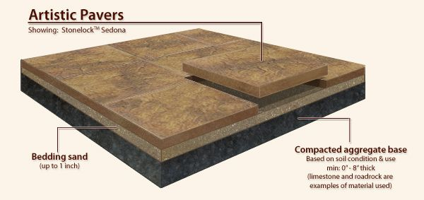 How To Install Sand Set, Interlocking Pavers For Driveways, Patios, Pool  Decks And All Hardscape And Landscape Projects.