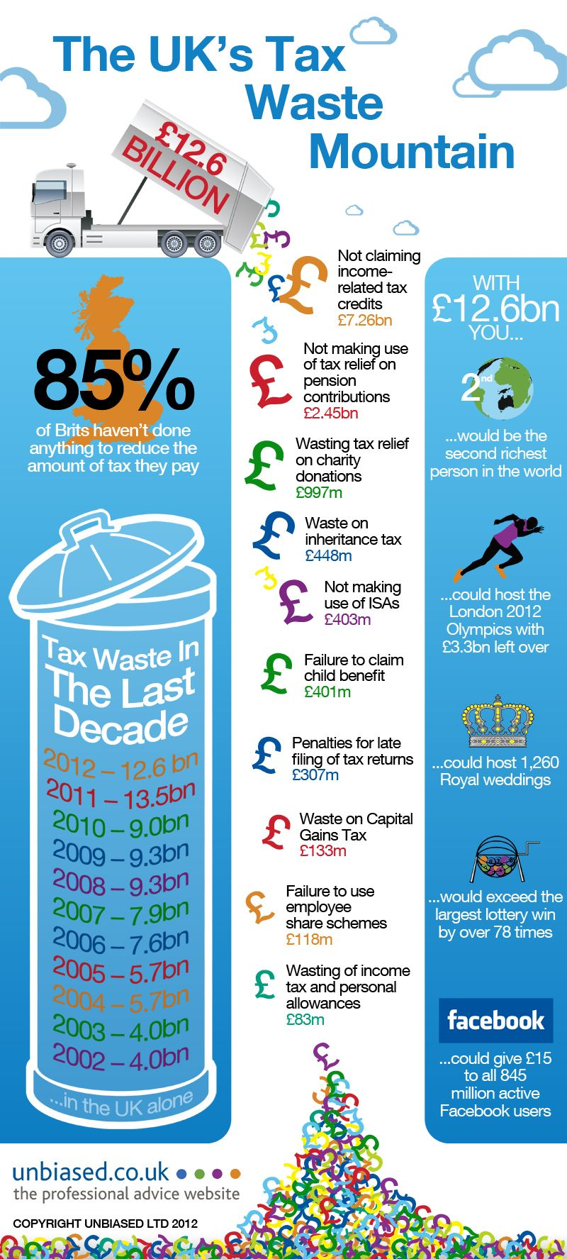 The UkS Tax Waste Mountain  Our Work Infographics