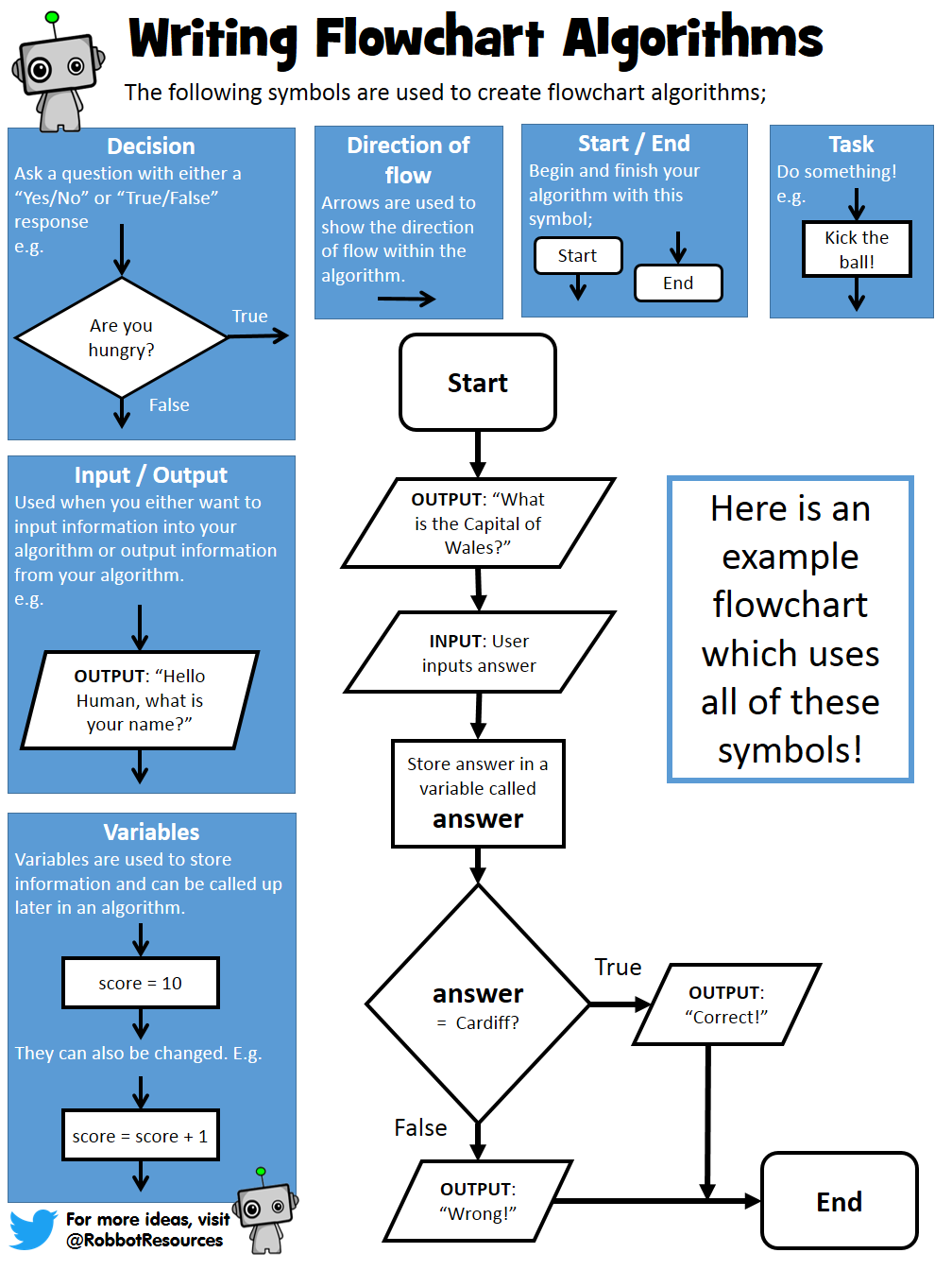How to Write Algorithms - Flowcharts  Teaching Resources