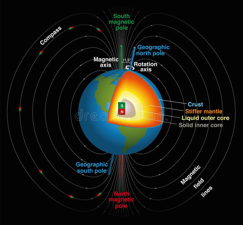 Pin By Maria R On Homeschool In 2020 Earth S Magnetic Field Magnetic Field Outer Core