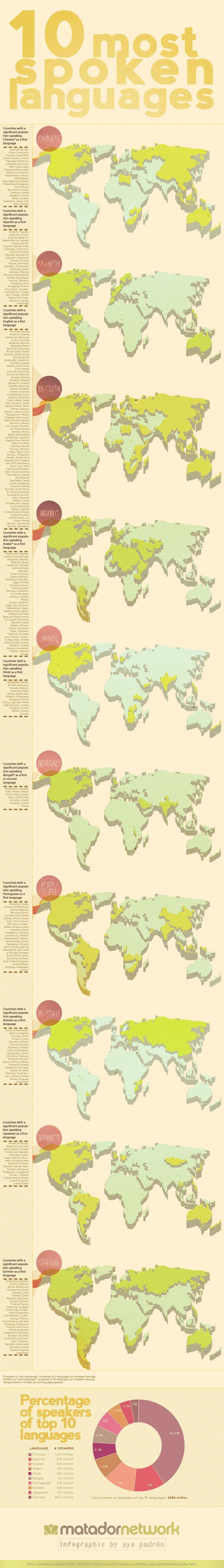 Where Are The Worlds Most Common Languages Spoken Infographic - 3 most common languages in the world