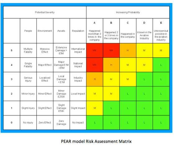 Risk Assessment Calculation  Data Center Stuff