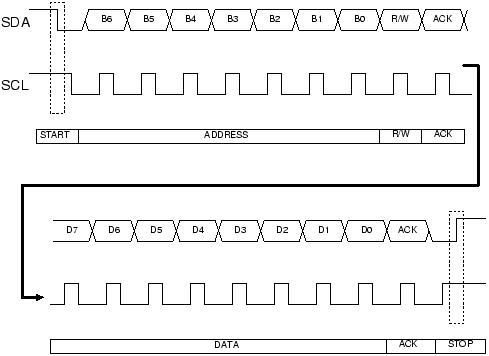 typical i2c signals