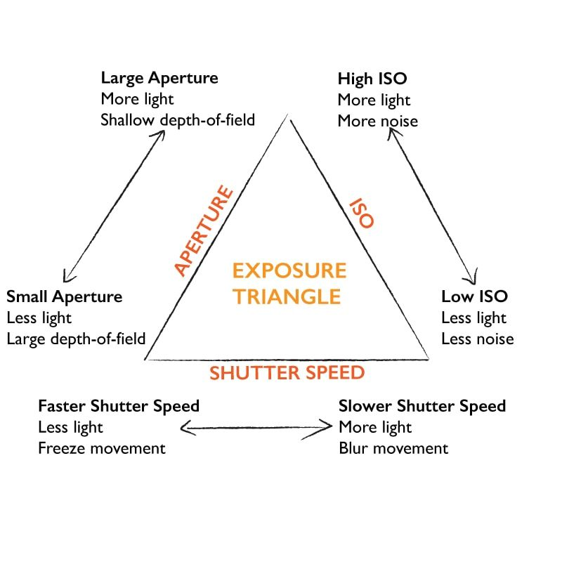 Photography Guide To Mastering Aperture Iso Shutter Speed