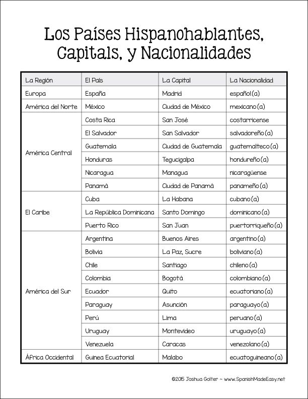 Free Spanish Countries Capitals And Nationalities Reference Sheet How To Speak Spanish Spanish Speaking Countries Learn Spanish Online