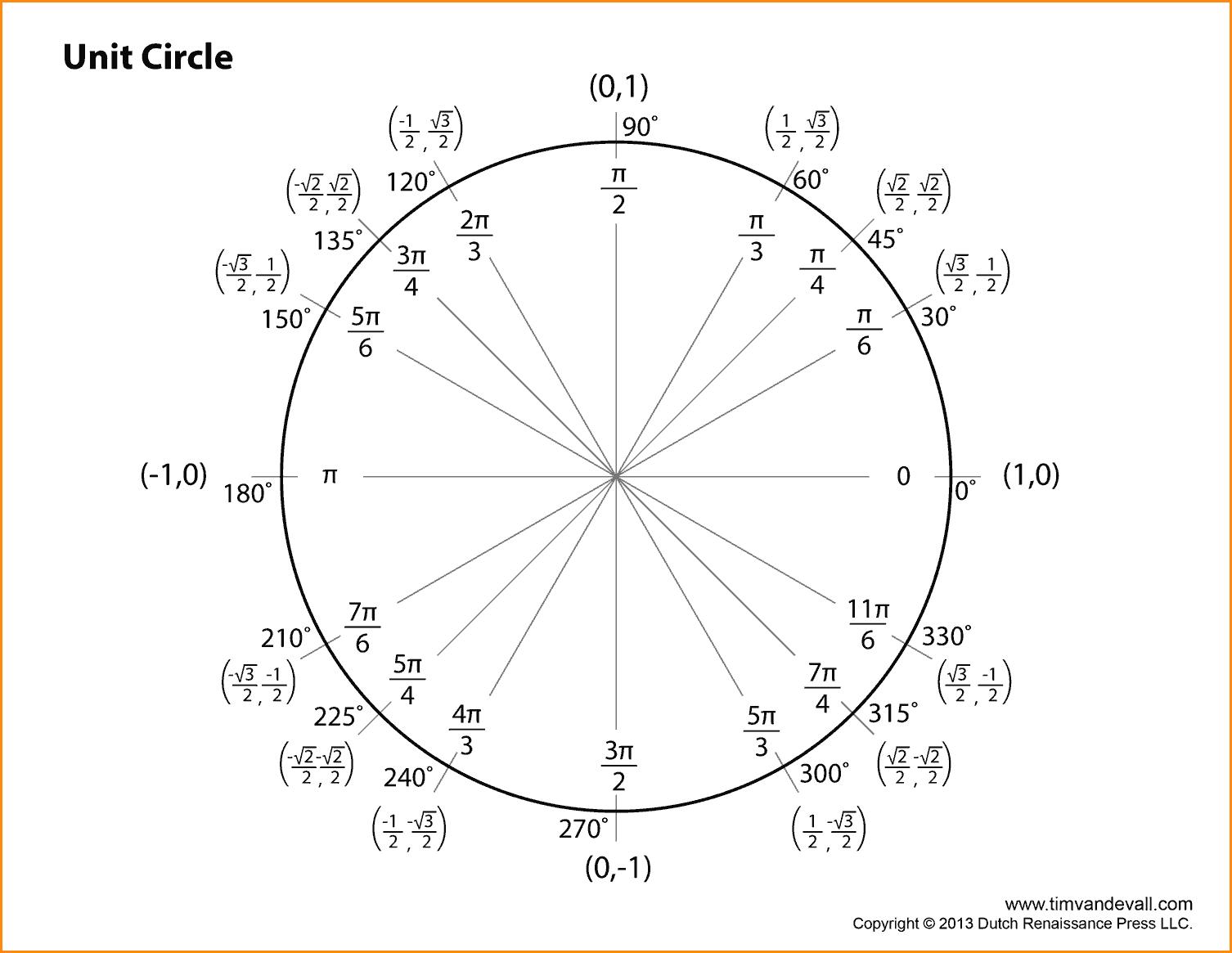 Unit Circle Diagram Unit Circle Chart Png Loan Application Form Unit Circle Radians Blank Unit Circle Trigonometry