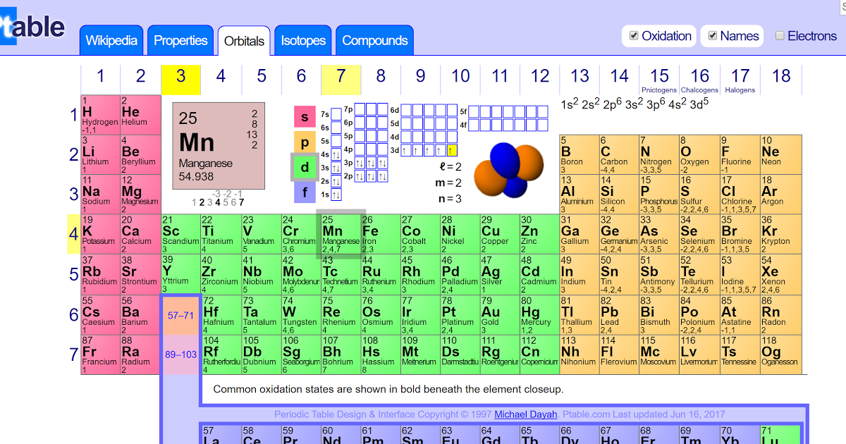 Ptable Interactive Periodic Table Of Elements Pinterest
