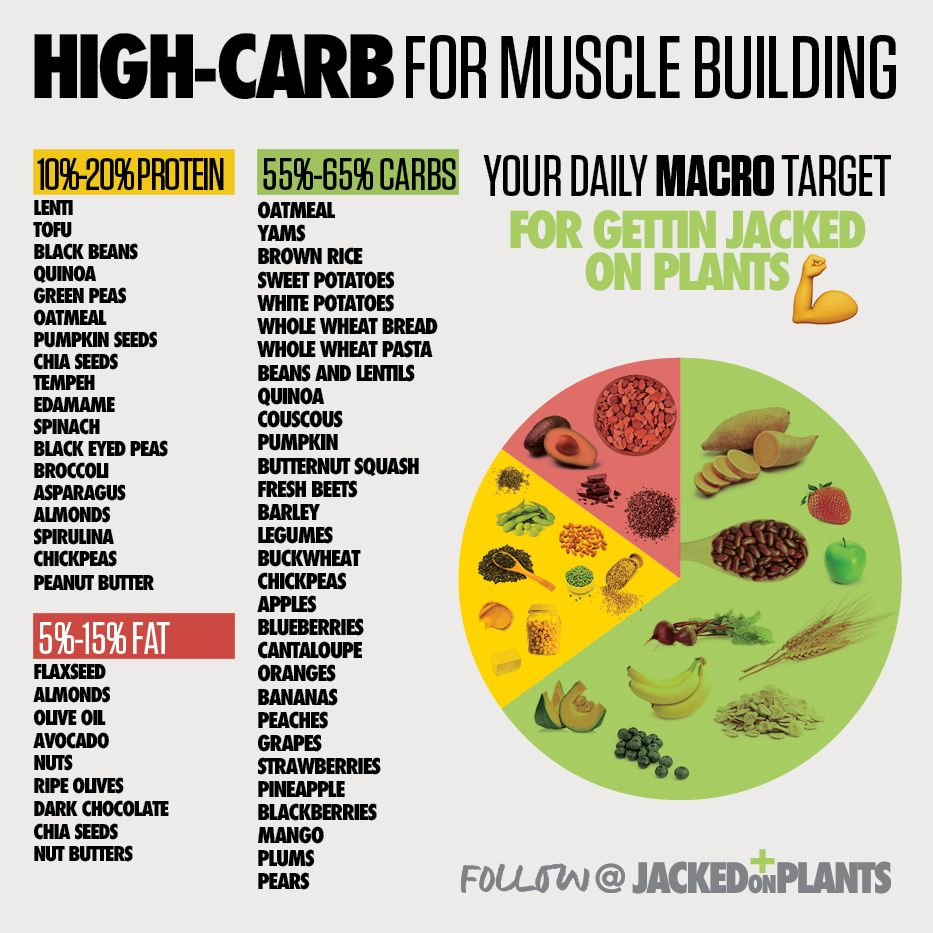 These HIGHCARB is for Muscle Building Food to gain