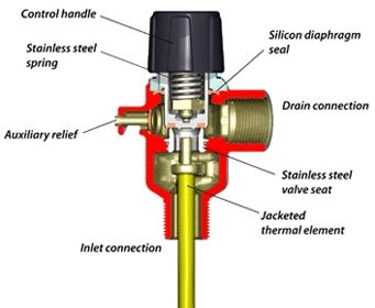 how to change valve on hot water system