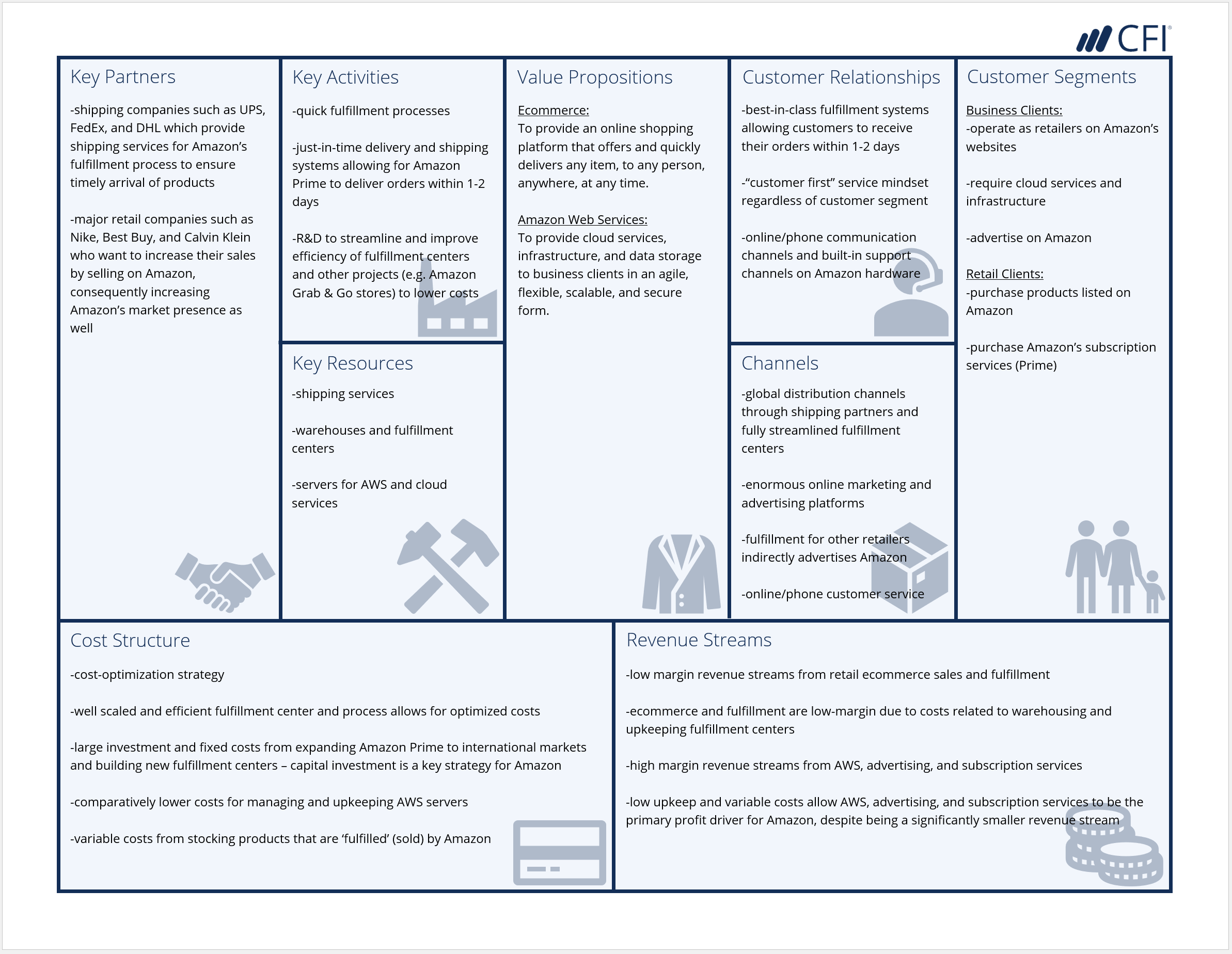 Business Model Canvas Amazon Example Business Model Canvas Business Model Canvas Examples Business Canvas