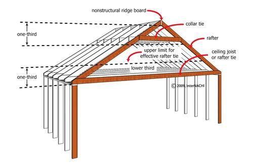 Whats The Difference Between A Rafter And A Truss Roof Beam Rafter Roof Framing