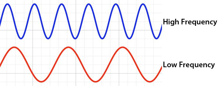 Image result for high frequency vs low frequency waves