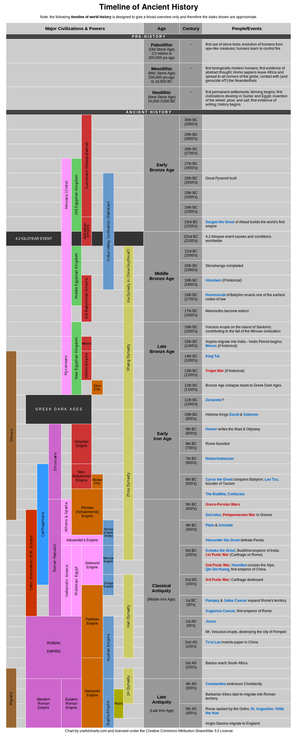 Easy to read timeline of ancient civilizations, but not events ...