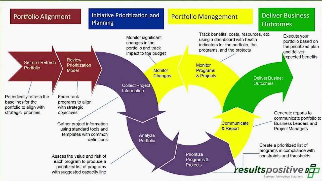 PMO Benefits Realization Business process management
