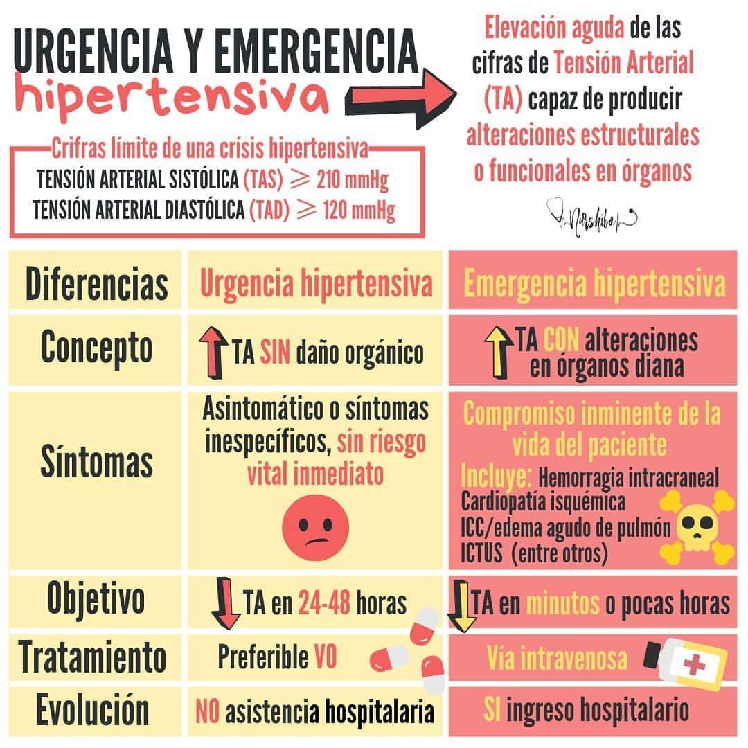 Htn medicamentos de emergencia