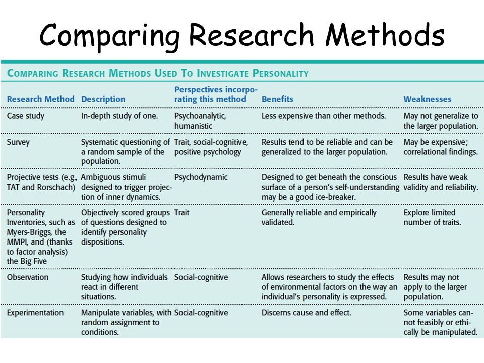 1 1 Discussion Research Methods Psy 560 X4353 Theories Of Personality 19tw4 Research Methods Social Science Research Research Skills
