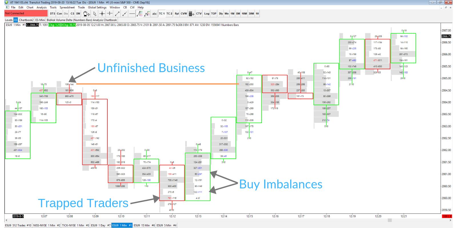 Footprint Chart Chart Stock Charts Day Trading
