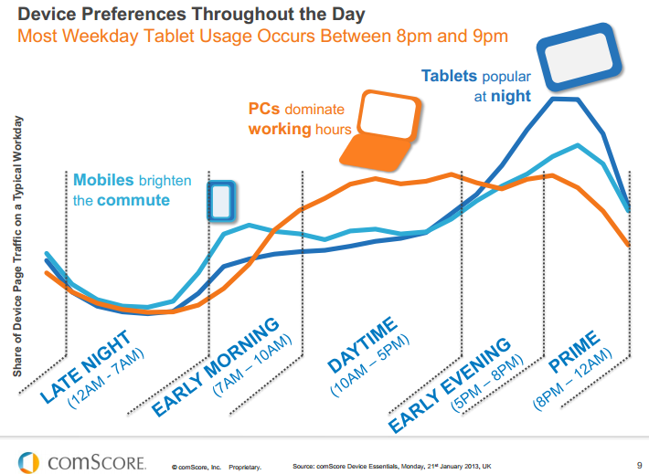 How does mobile and desktop use vary through the day? [
