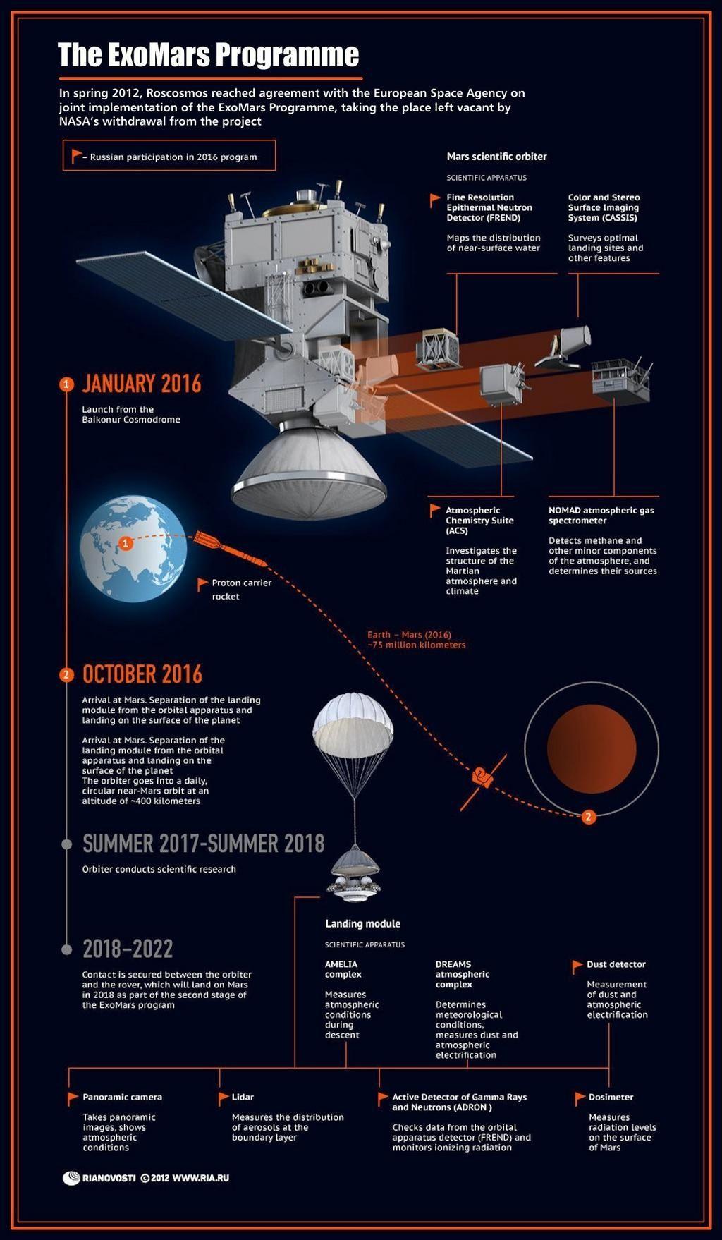 Roskosmos-Beitrag zu ExoMars