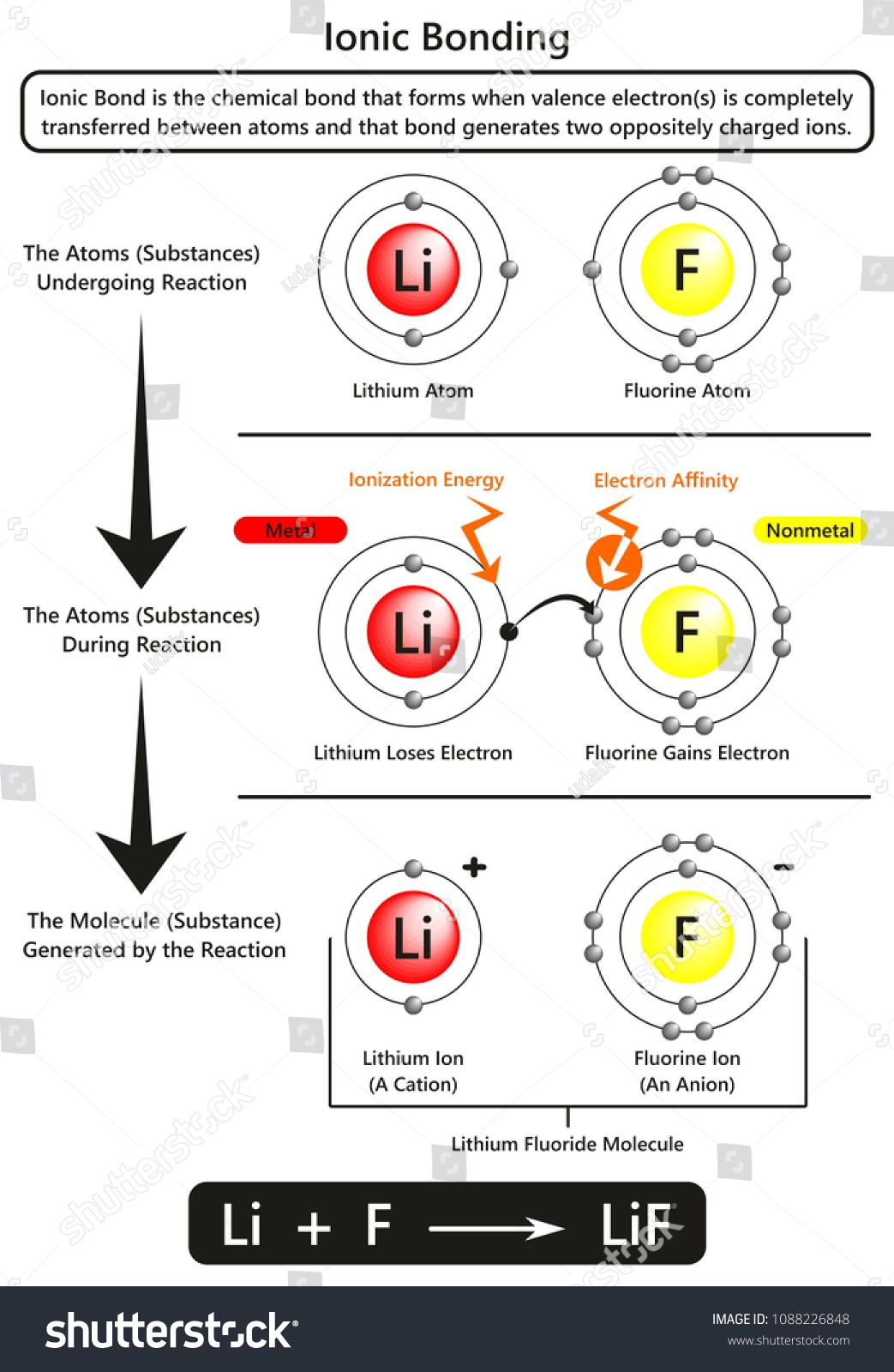 Ionic Bonding Infographic Diagram With Example Of Ionic Bond Between Lithium And Fluorine Atoms Showing Ioniz In 2020 Ionic Bonding Electron Affinity Ionization Energy