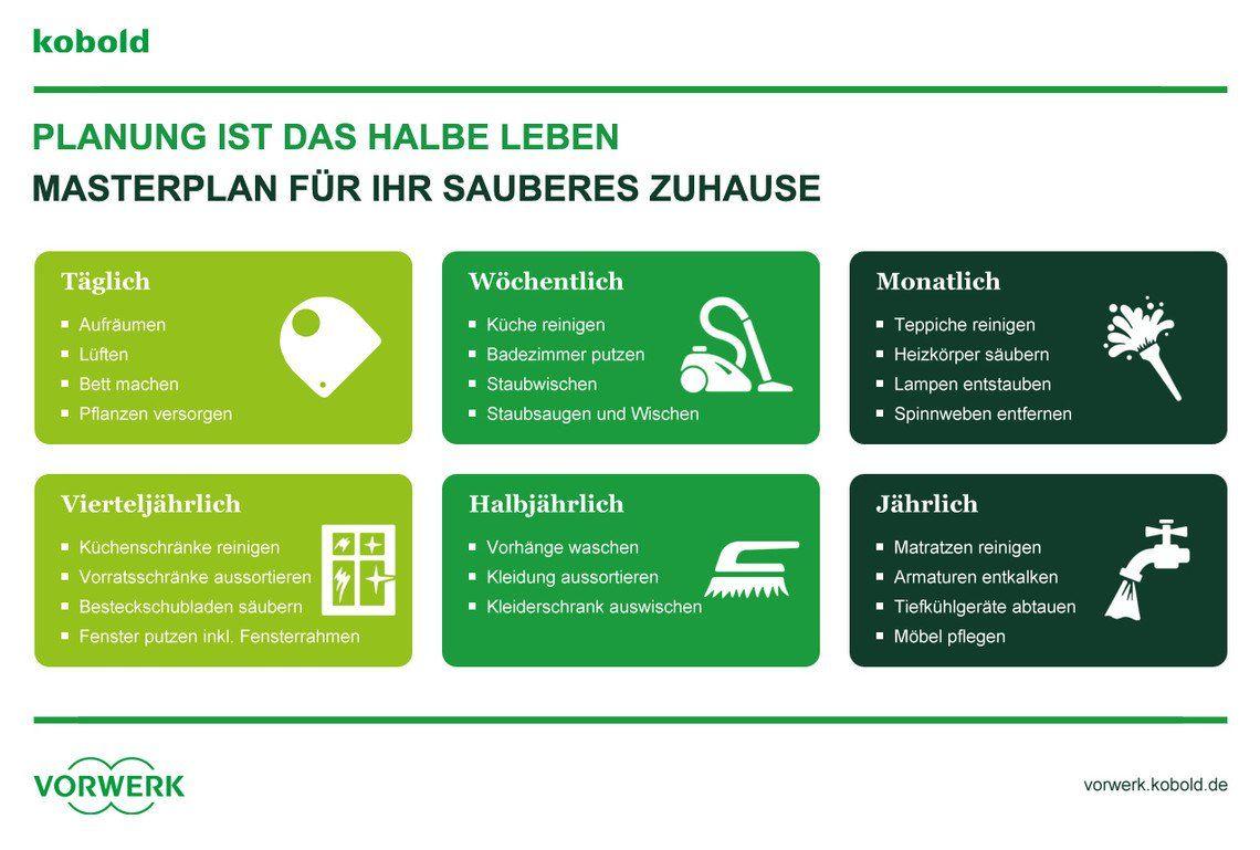 Zeitmanagement Putzplan Fur Das Ganze Jahr Vorwerk Kobold Putzplan Planer Haushaltsplan Vorlage