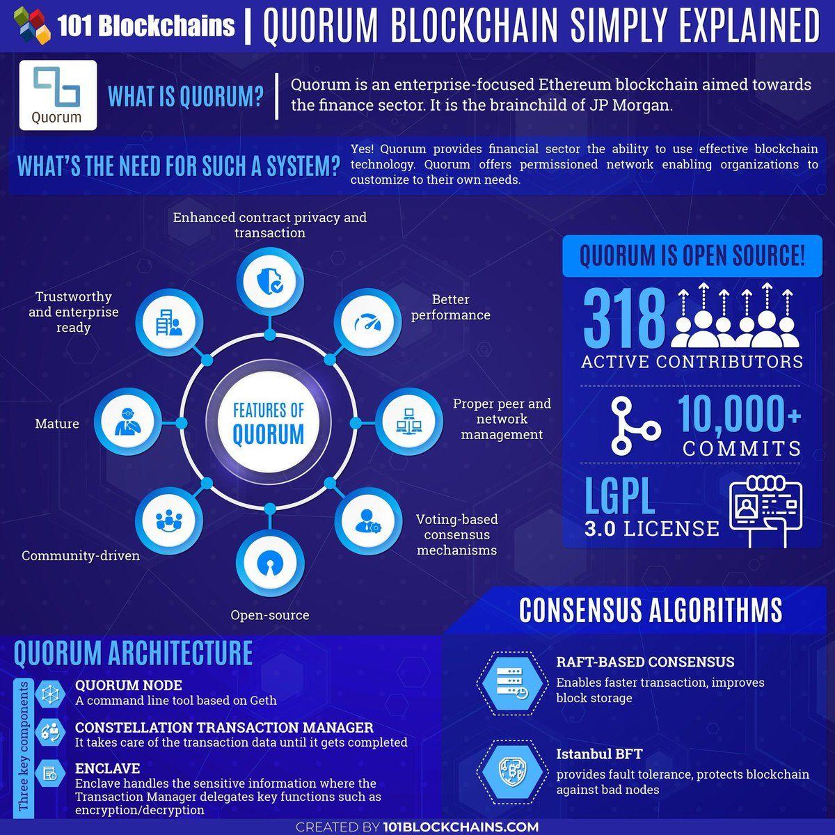 Business Blockchain Hq On Twitter Blockchain Blockchain Technology Quorum
