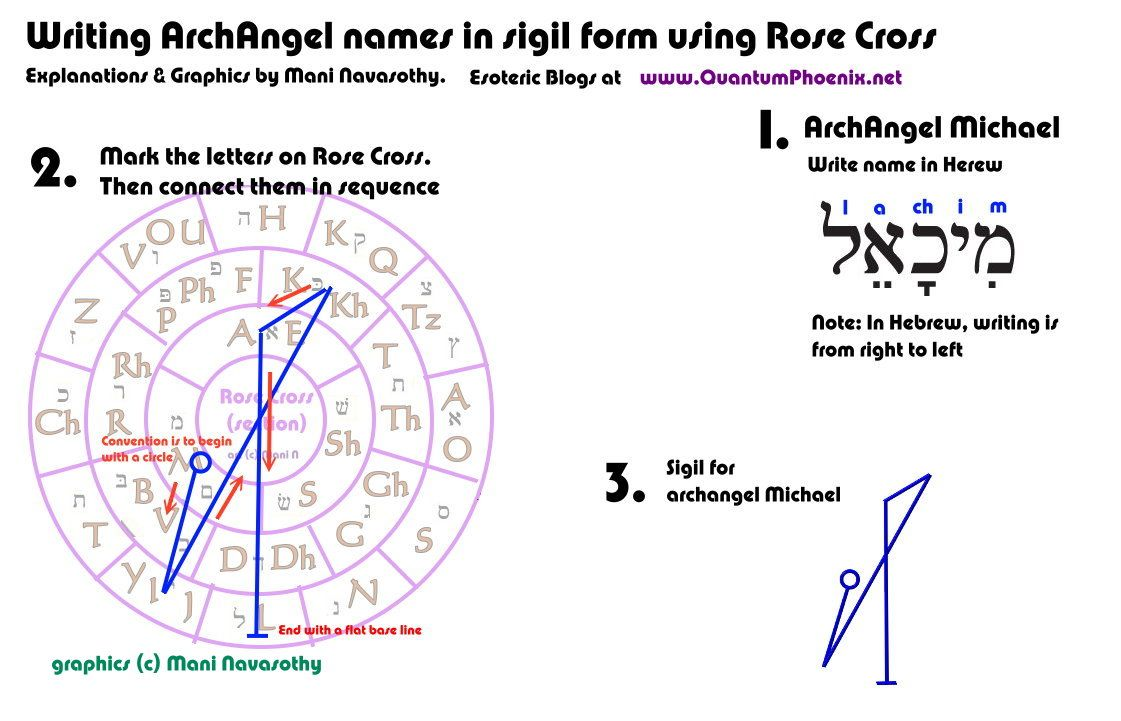 Writing archangel michael in sigil form c mani navasothy 2015 symbols writing archangel michael biocorpaavc Images