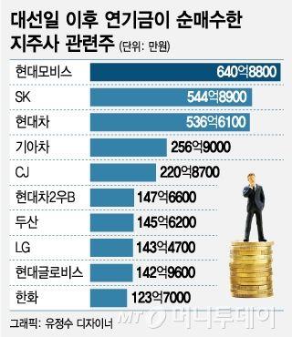 뉴스 - Daum 금융