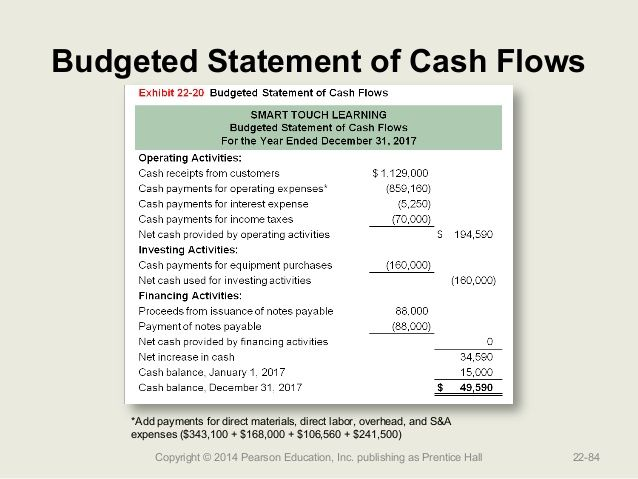 Image Result For Cashflow Statements Church  Church Management