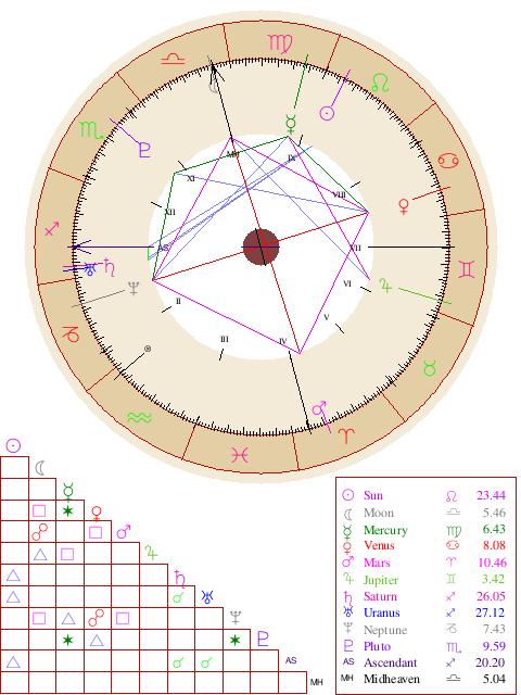 Natal Chart Report Astrology Pinterest Astrology Free