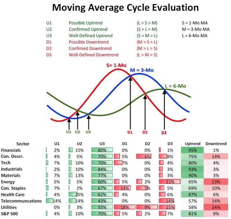 Moving Average Cycle Evaluation  All About Forex