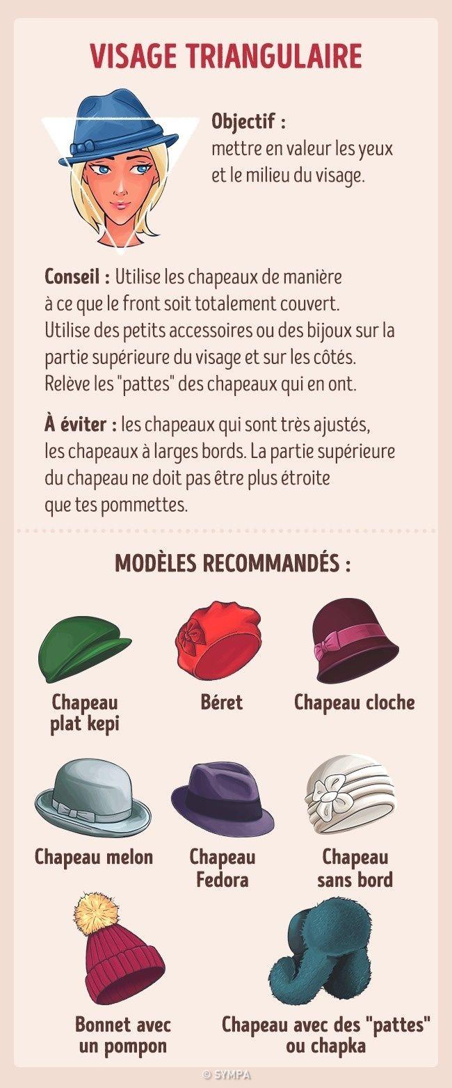 Comment Choisir Le Chapeau Le Plus Adapte A La Forme De Ton Visage Chapeau Forme De Visage Visage