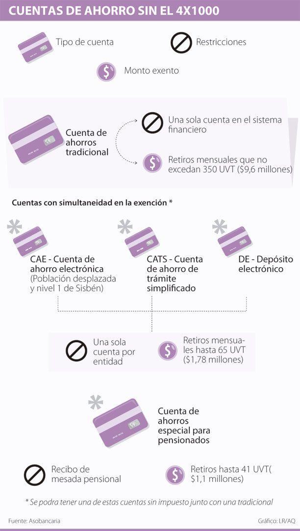 Cuentas de Ahorro sin el #Cuatropormil #Financiero