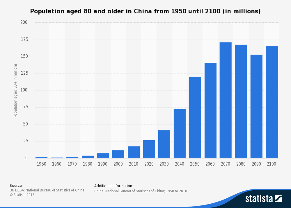 Population aged 80 and older in China from 1950 until 2100 (in millions)
