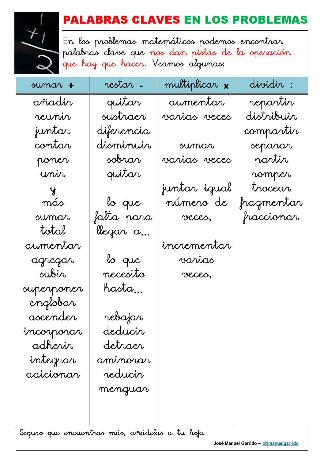 Cartel palabras clave 2ºciclo | Pinterest | Problemas matemáticos ...