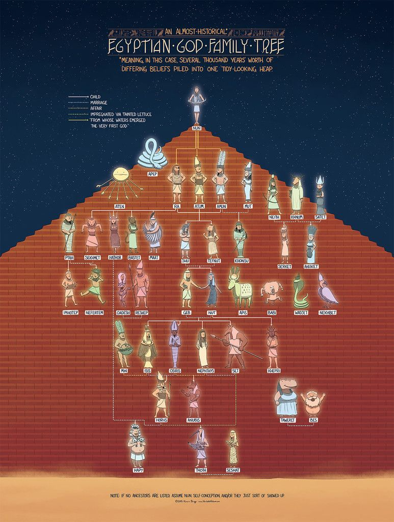 The Egyptian God Family Tree – Veritable Hokum ...
