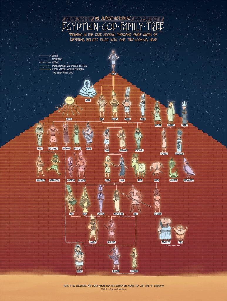 the egyptian god family tree in 2018 | educational | pinterest