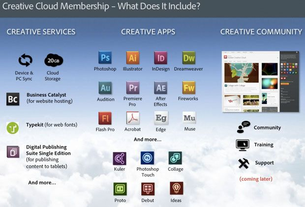 Adobe Here S Why Creative Cloud Is Worth 600 A Year Creative Cloud Creative Apps Photoshop