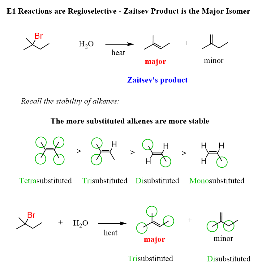 E1 Reactions Are Regioselective Zaitsev Product Is The Major Isomer In 2020 Chemistry Physical Chemistry Organic Chemistry