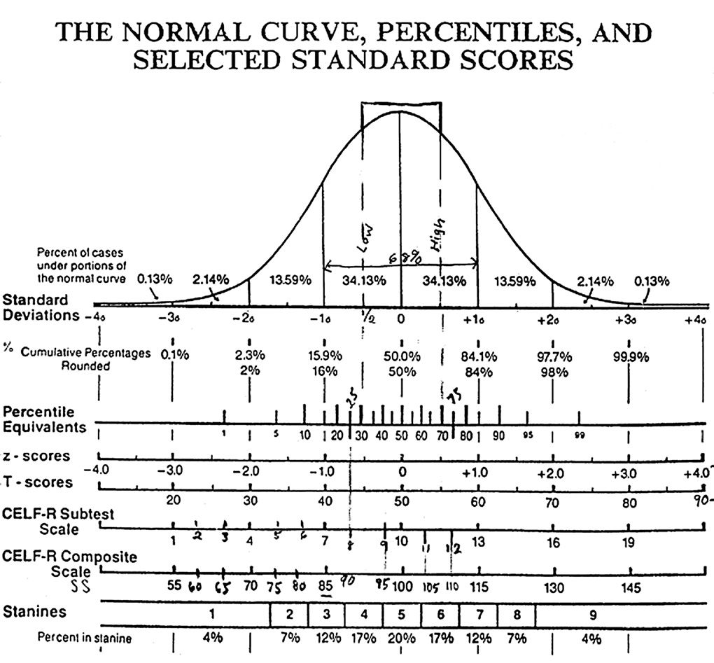 bell curve pictures bell curve grading bell – Iq Chart Template