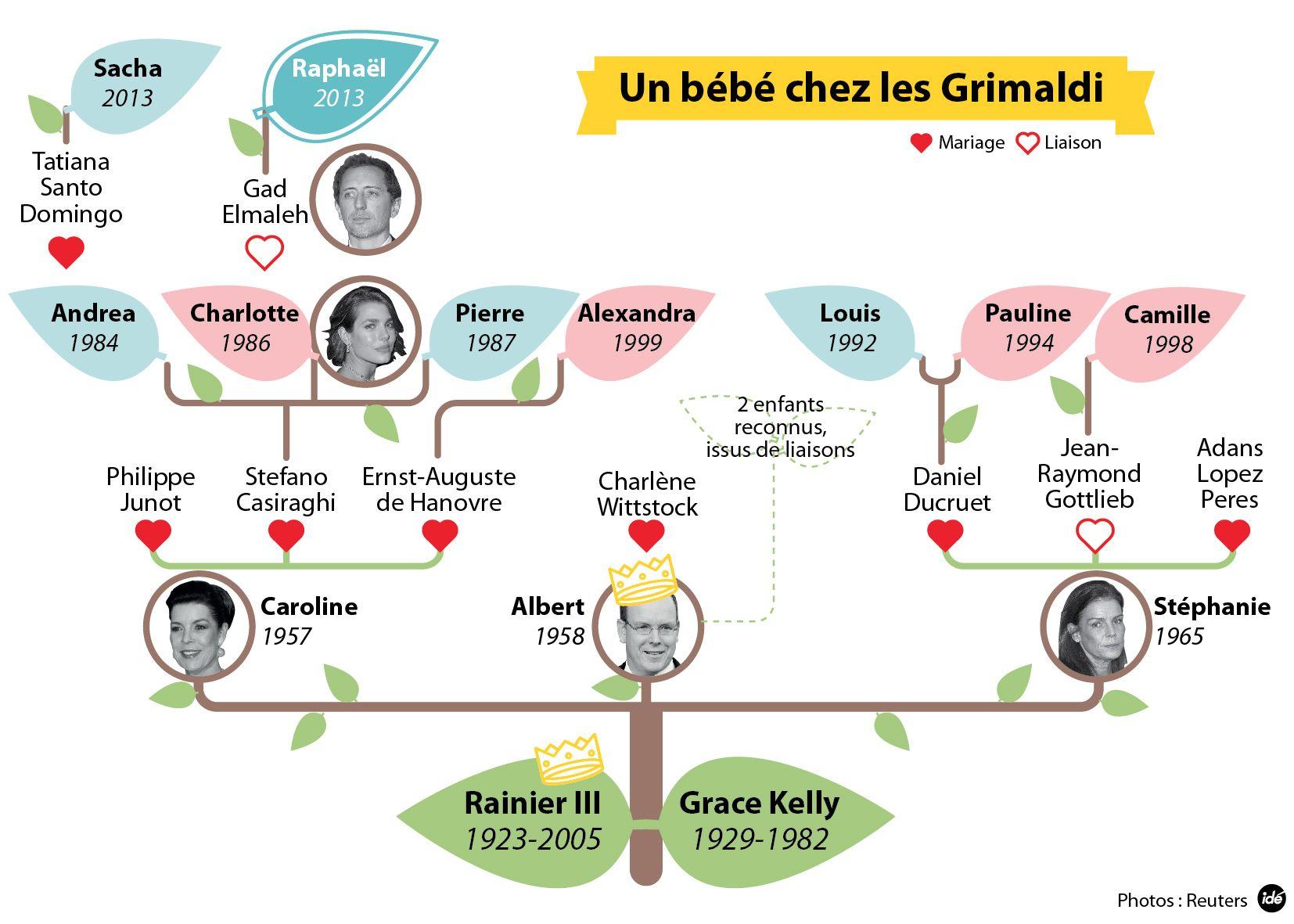 Infographie Le Petit Raphael Sur L Arbre Genealogique De